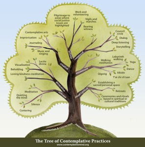 The Tree of Contemplative Practices ACMHE