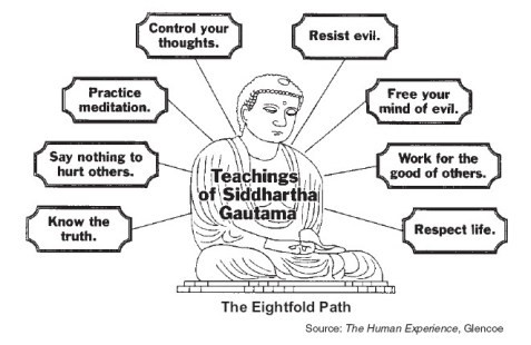 Zen Eight Fold Path